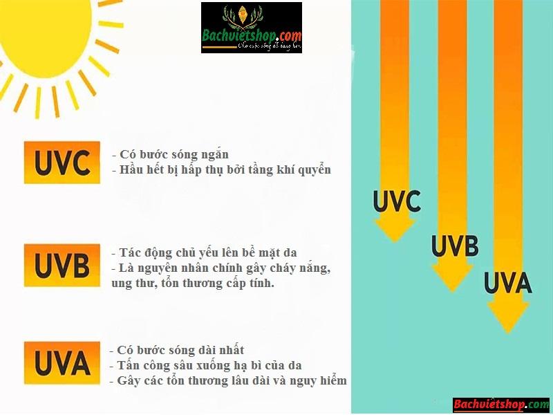 Bức xạ mặt trời hoạt động như thế nào?