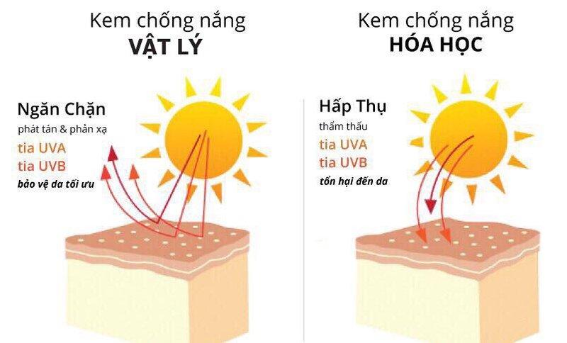 Kem chống nắng là gì?
